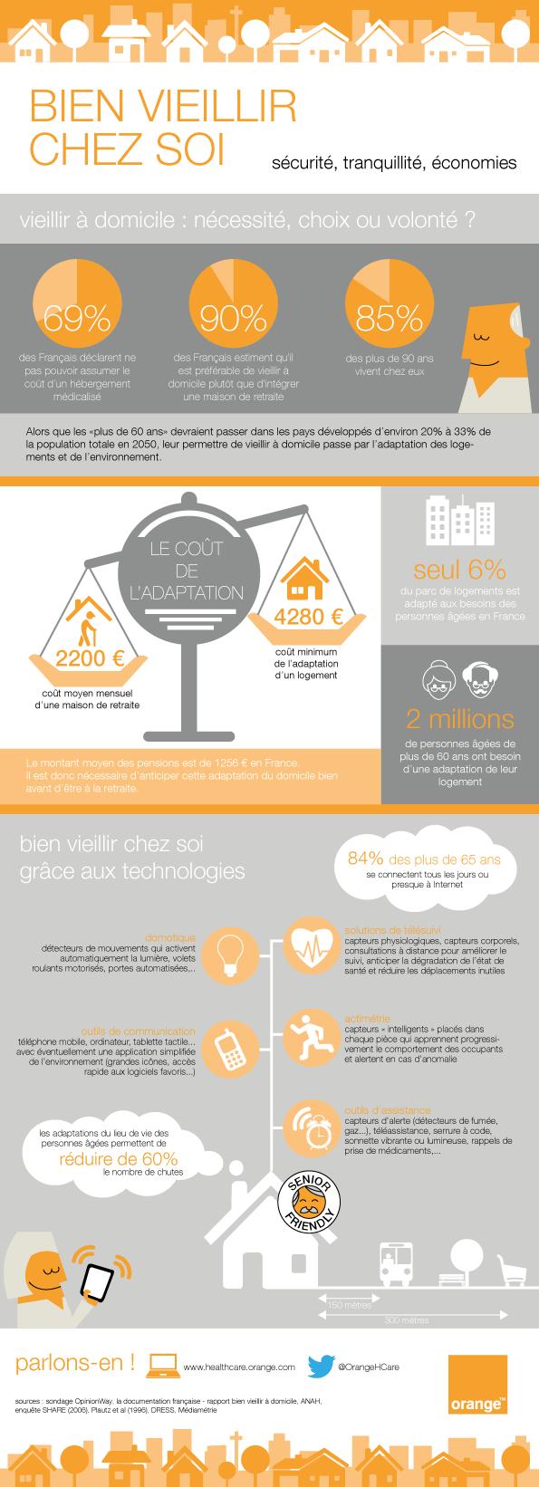 infographie-bien-vieillir-chez-soi-orange-healthcare-vfr-01