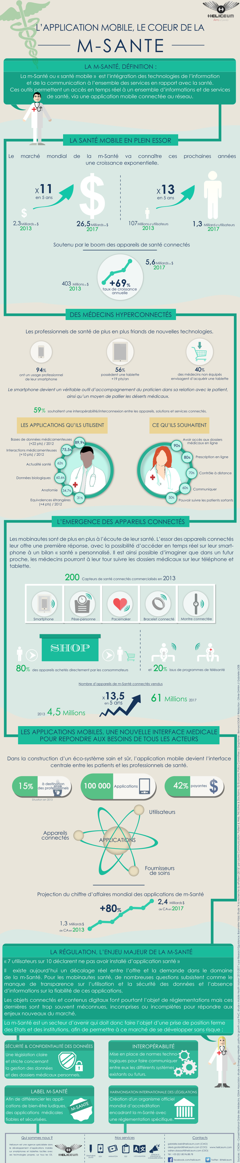 infographie-msante-heliceum