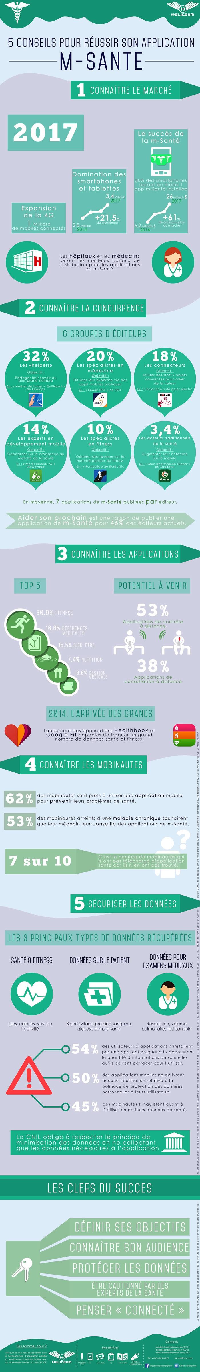 m-sante-infographie