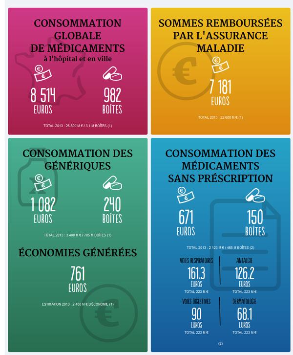 infographie-medicament