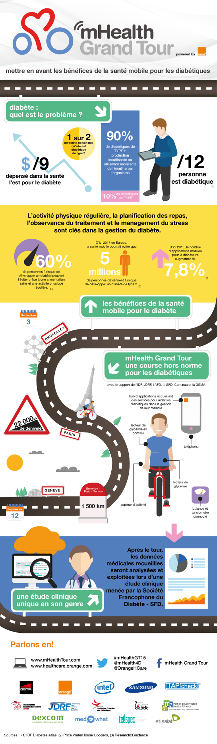 infographie-mhealth-grand-tour